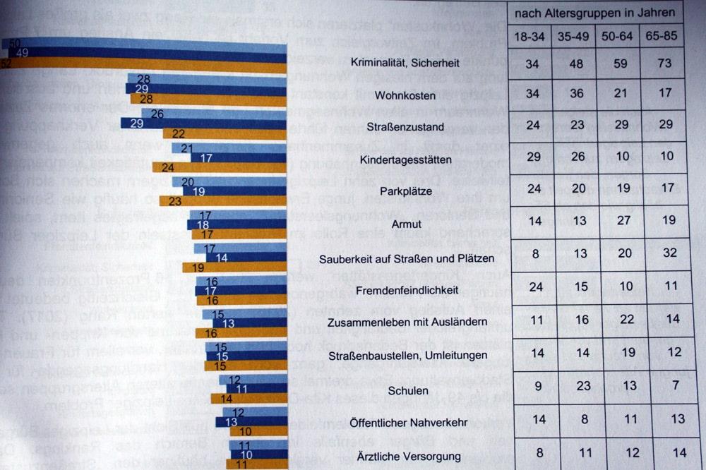 Die größten Probleme aus Bürgersicht. Grafik: Stadt Leipzig, Bürgerumfrage 2017