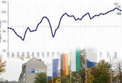 Der sächsische Geschäftsklimaindex. Grafik: IHK Leipzig