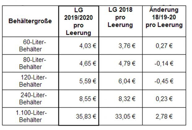 Die neue Leerungsgebühr für die unterschiedlichen Tonnengrößen. Grafik: Stadt Leipzig