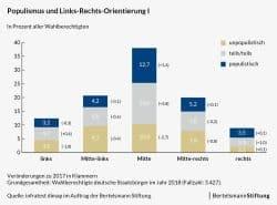 Links-rechts-Orientierung der Befragten und ihre Neigung zum Populismus. Grafik: Bertelsmann Stiftung