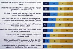 Einige Punkte zur gruppenbezogenen Menschenfeindlichkeit. Grafik: Stadt Leipzig, Bürgerumfrage 2017