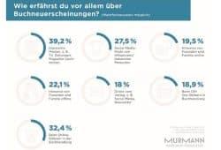 Wo informieren sich Lesehungrige über neue Bücher? Grafik: Murmann Verlag