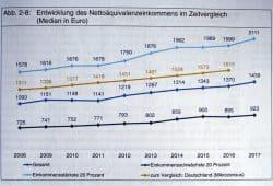 Anstieg der Nettoäquivalenzeinkommen in Leipzig. Grafik: Stadt Leipzig, Bürgerumfrage 2017