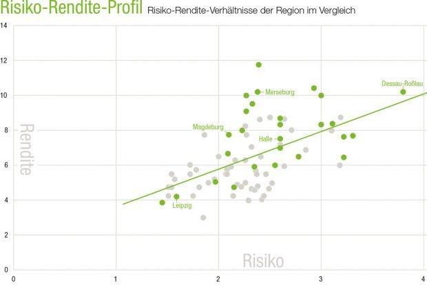 Das Spannungsfeld zwischen Rendite und Risiko. Grafik: TAG Immobilien AG