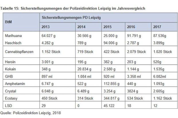 Durch die Leipziger Polizei sichergestellte Rauschmittel. Grafik: Stadt Leipzig, Suchtbericht 2018