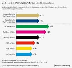 Mobilisierungsthema Sozialer Wohnungsbau. Grafih: Berstelsmann Stiftung
