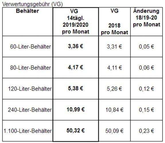 Die neue Verwertungsgebühr nach Tonnengröße. Grafik: Stadt Leipzig