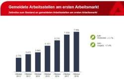 Entwicklung der freien Stellen seit 2012. Grafik: Arbeitsagentur Leipzig