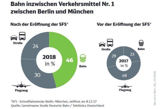 Veränderte Verkehrsmittelwahl zwischen München und Berlin. Grafik: Deutsche Bahn