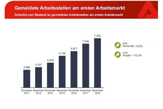 Als frei gemeldete Stellen bei der Arbeitsagentur. Grafik: Arbeitsagentur Leipzig