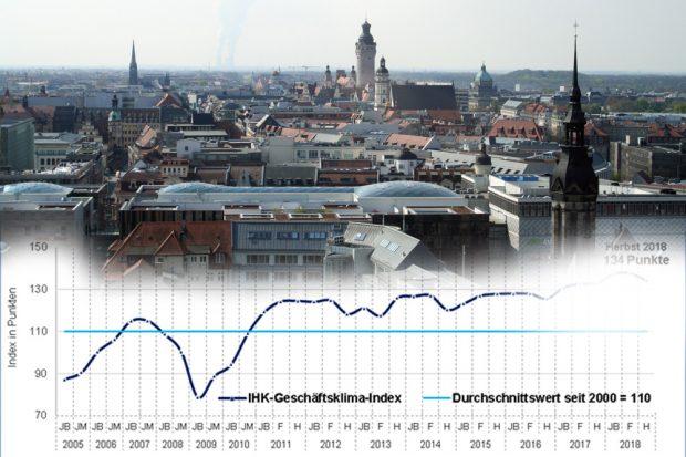 Geschäftsklimaindex für Leipzig im Herbst 2018. Grafik: IHK zu Leipzig