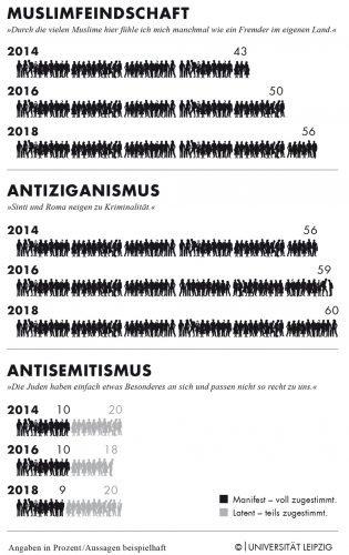 Info-Grafik zur Leipziger Autoritarismus-Studie 2018. Foto: Universität Leipzig/Thomas Häse