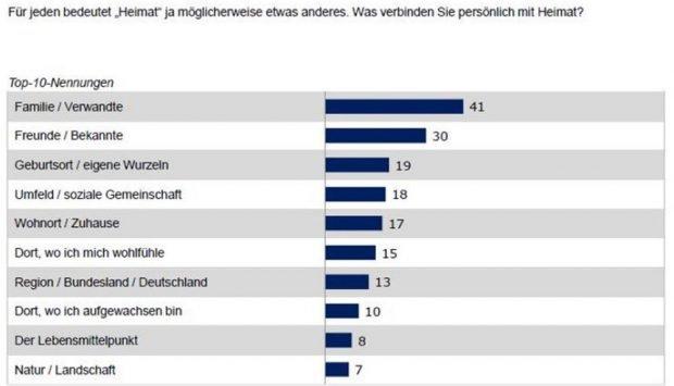 Was für die Sachsen Heimat bedeutet. Grafik: Freistaat Sachsen, Sachsen-Monitor 2018