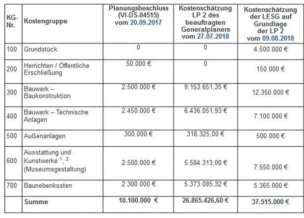Kostenentwicklung beim geplanten Naturkundemuseum in der Spinnerei. Grafik: Stadt Leipzig