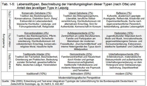Die Leipziger Lebensstiltypen. Grafik: Stadt Leipzig, Bürgerumfrage 2017