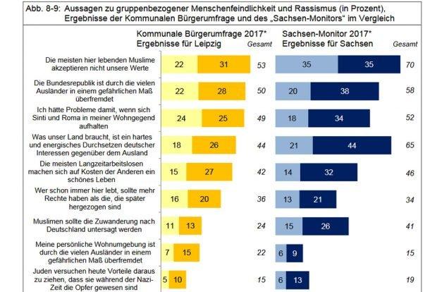 Vergleich von Leipziger Bürgerumfrage und Sachsen-Monitor. Grafik: Stadt Leipzig, Bürgerumfrage 2017