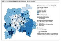 Einschätzung der Luftqualität. Grafik: Stadt Leipzig / Bürgerumfrage 2017