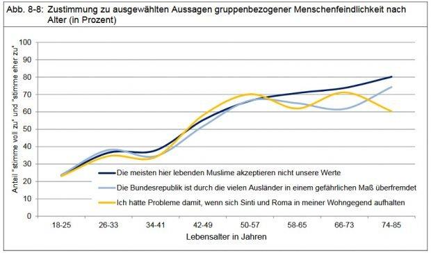 Zunahme menscheindlicher Einstellungen mit dem Alter. Grafik: Stadt Leipzig, Bürgerumfrage 2017