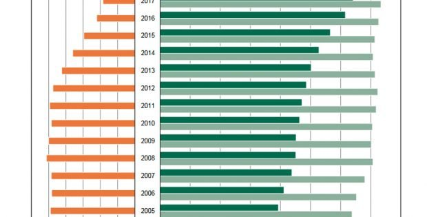 Wachsende Pendlerzahlen in Sachsen. Grafik: Freistaat Sachsen, Landesamt für Statistik