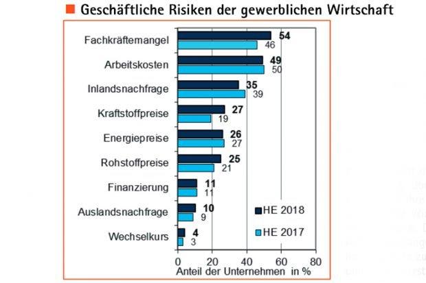 Die Top-Liste der Risiken der Leipziger Wirtschaft. Grafik: IHK zu Leipzig