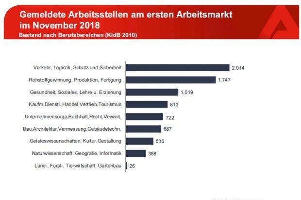 Als frei gemeldete Stellen nach Branchen im November 2018. Grafik: Arbeitsagentur Leipzig
