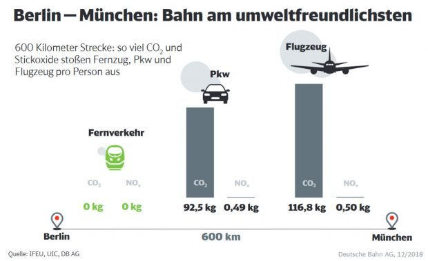 Umweltbelastung der verschiedenen Verkehrsmittel. Grafik: Deutsche Bahn