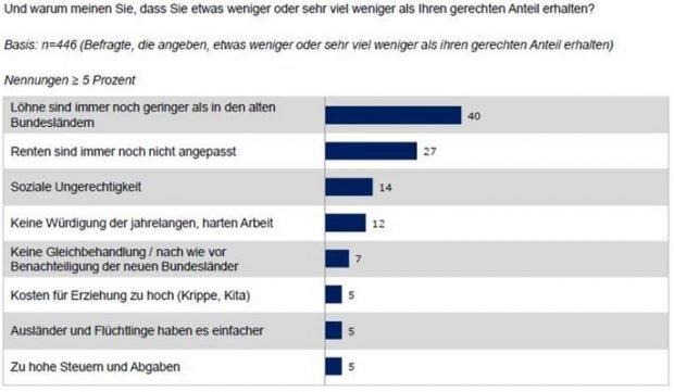 Warum sich Sachsen ungerecht behandelt fühlen. Grafik: Freistaat Sachsen, Sachsen-Monitor 2018