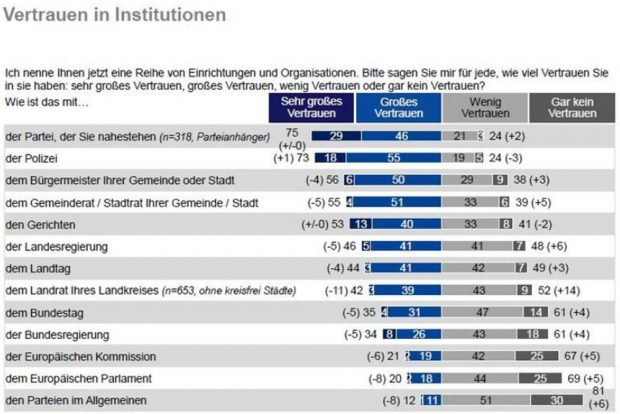 Vertrauen in politische Institutionen. Grafik: Freistaat Sachsen, Sachsen-Monitor 2018