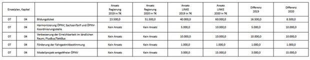 Duligs Vorschläge und die Änderungsvorstellungen der Linksfraktion. Tabelle: Linksfraktion Sachsen