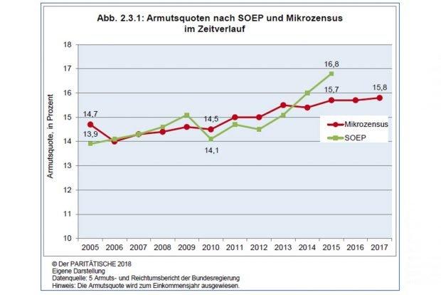 Die Armutsquote in Deutschland steigt. Grafik: Paritätischer Armutsbericht 2018
