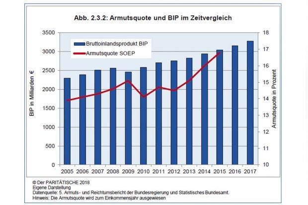 Entwicklung des Bruttoinlandsprodukts (BIP) im Vergleich zur Armutsquote. Grafik: Paritätischer Armutsbericht 2018