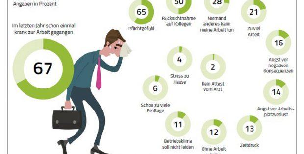 Gründe, krank zur Arbeit zu gehen. Grafik: BARMER