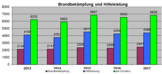Zahlen zu Brandbekämpfung und Rettungsdiensten der Leipziger Feuerwehr. Gafik: Stadt Leipzig