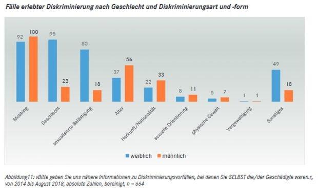 Erlebte Diskriminierung der befragten freien Mitarbeiter/-innen der Sender. Grafik: Linksfraktion / Rosa-Luxemburg-Stiftung