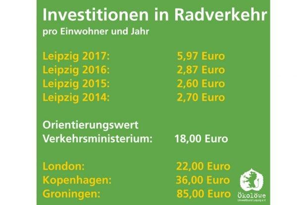 Entwicklung der Ausgaben für den Radverkehr in Leipzig. Grafik: Ökolöwe