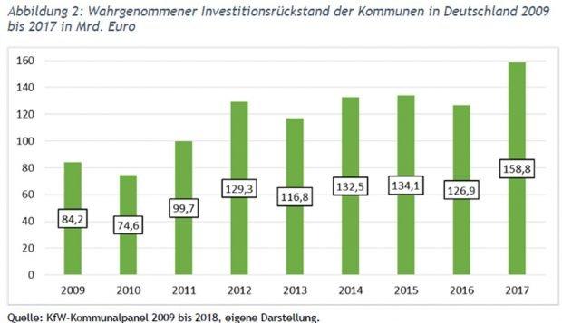 Der wachsende Investitionsstau in deutschen Gemeinden. Grafik: Universität Leipzig / KOMKIS