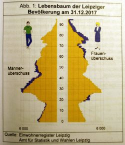Leipziger Lebensbaum 2017. Grafik: Stadt Leipzig, Quartalsbericht 3 / 2018
