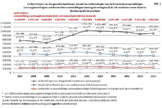 Statistik der neu festgestellten Sanktionen pro Jahr. Grafik: BIAJ