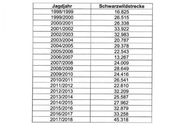 Die gezählten Schwarzwildstrecken der letzten 20 Jahre in Sachsen. Grafik: Freistaat Sachsen