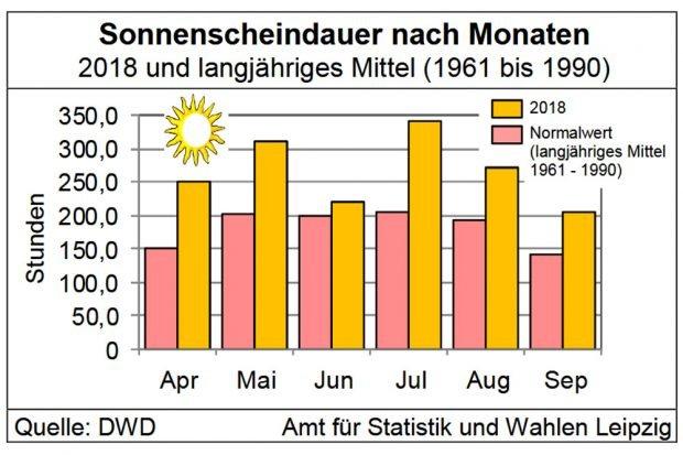 Sonnenscheindauer in Leipzig. Grafik: Stadt Leipzig / Quartalsbericht 3 / 2018