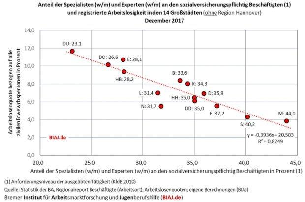 Anteil der höchsten Anforderungsprofile in den Großstädten und Arbeitslosenquote im Diagramm. Grafik: BIAJ