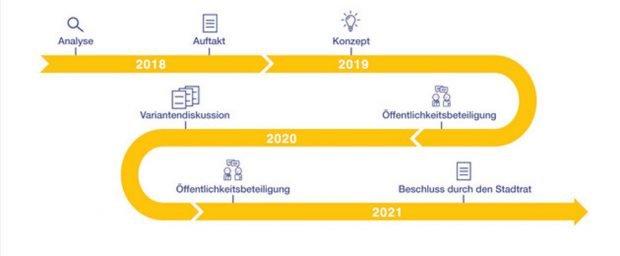 Der geplante Projektverlauf. Grafik: Stadt Leipzig