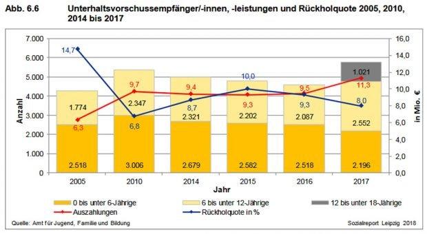 """Die Zahlen zum Unterhaltsvorschuss aus dem """"Leipzigerf Sozialreport 2018"""". Grafik: Stadt Leipzig, Sozialreport 2018"""