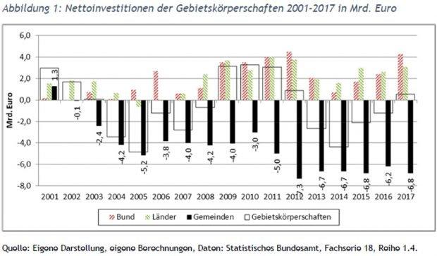 Werverluste in deutschen Gemeinden - und damit neu entstehende Wellen im Investitionsstau. Grafik: Universität Leipzig / KOMKIS