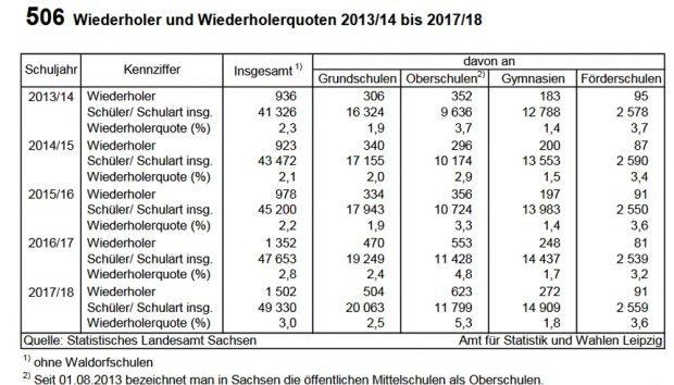 Wiederholungsquoten in Leipziger Schulen. Grafik: Stadt Leipzig, Jahrbuch 2018