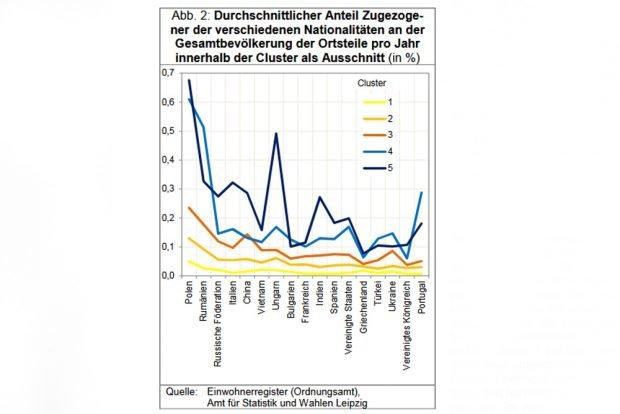 Starker Zuzug aus unterschiedlichsten Ländern der Welt. Grafik: Stadt Leipzig, Quartalsbericht 3 / 2018