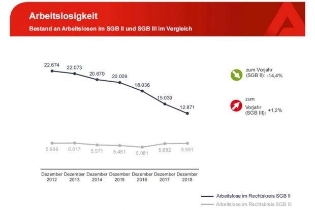 Rückgang der Arbeitslosigkeit in Arbeitsagentur und Jobcenter Leipzig seit 2012. Grafik: Arbeitsagentur Leipzig
