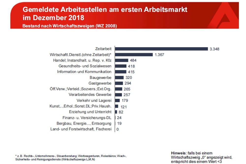 Die aktuellen Stellenangebote nach Branchen. Grafik: Arbeitsagentur Leipzig