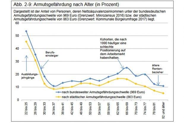 Armutsgefährdung nach Jahrgängen in Leipzig. Grafik: Stadt Leipzig, Bürgerumfrage 2017