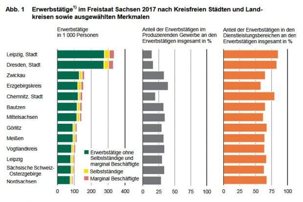 Entwicklung der Erwerbstätigenzahl in Sachsen. Grafik: Freistaat Sachsen, Landesamt für Statistik